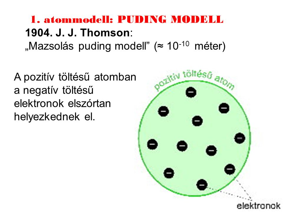 1. atommodell: PUDING MODELL