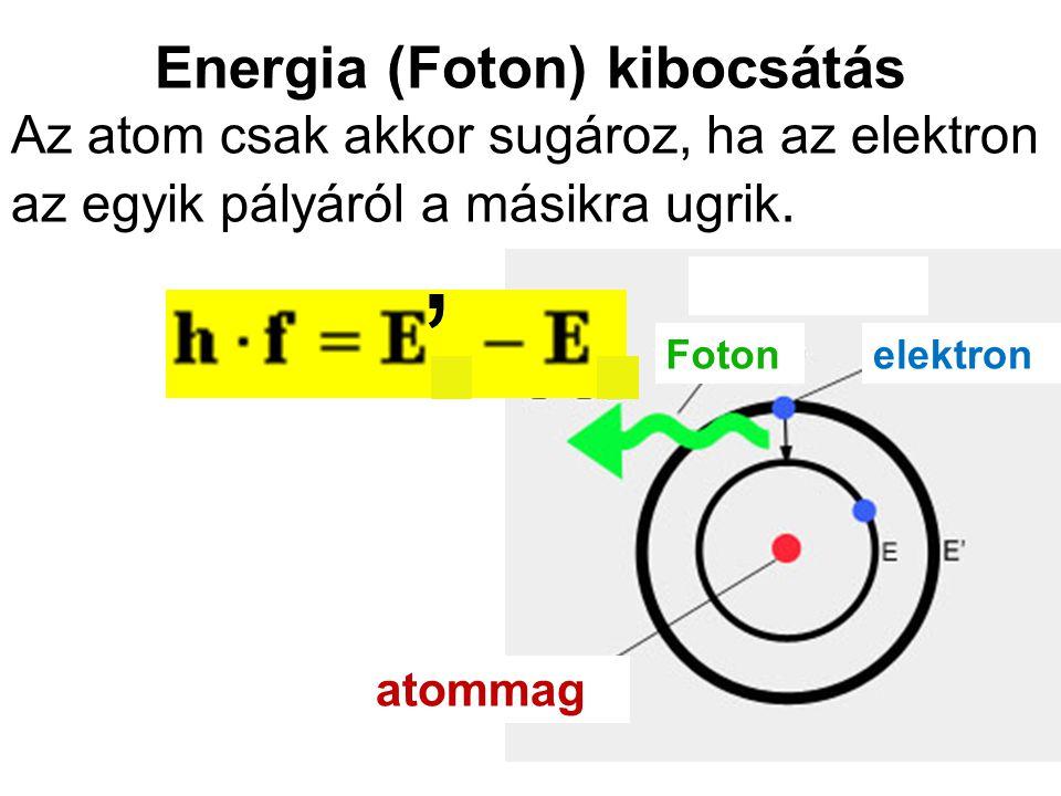 Energia (Foton) kibocsátás