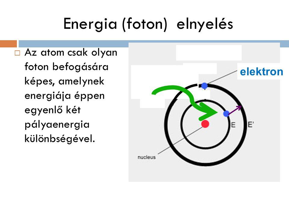 Energia (foton) elnyelés
