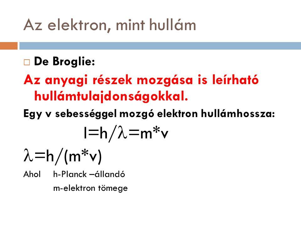 Az elektron, mint hullám