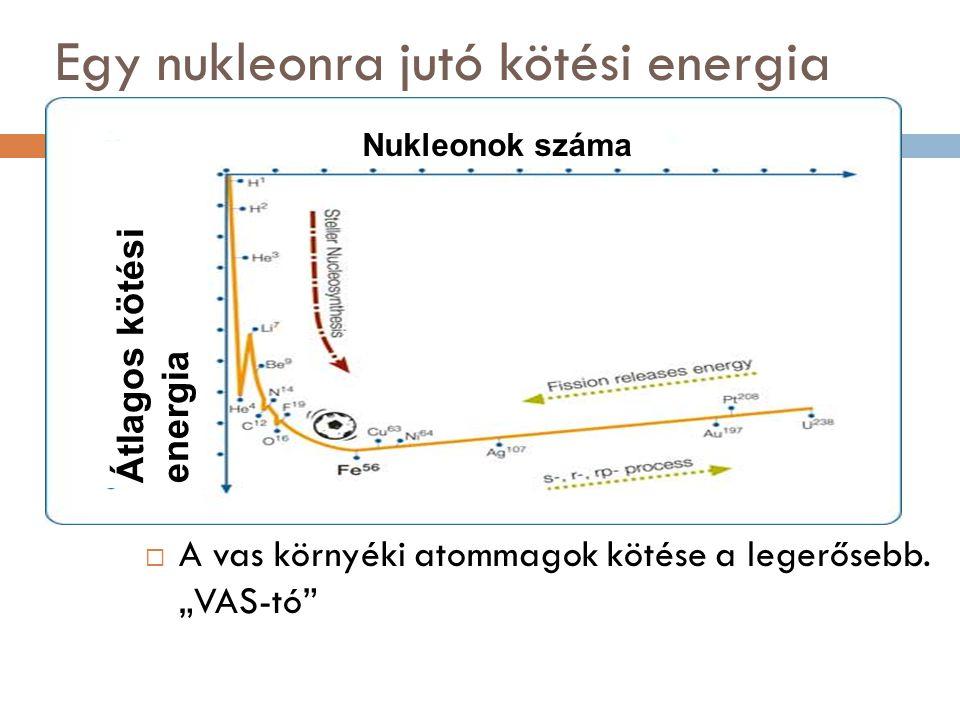Egy nukleonra jutó kötési energia