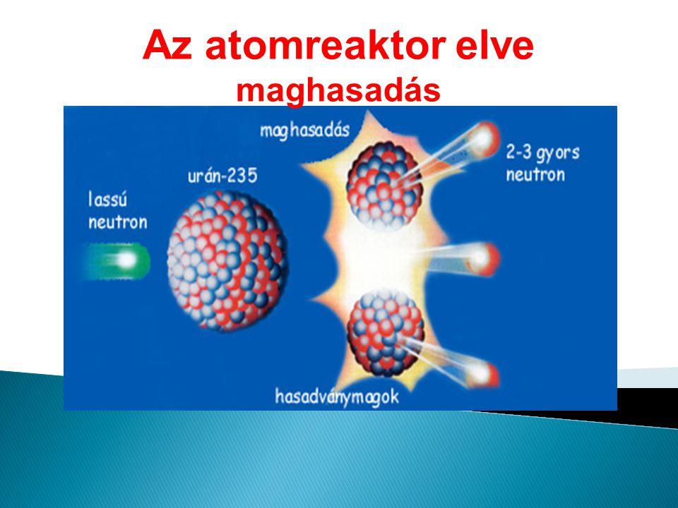 Az atomreaktor elve maghasadás