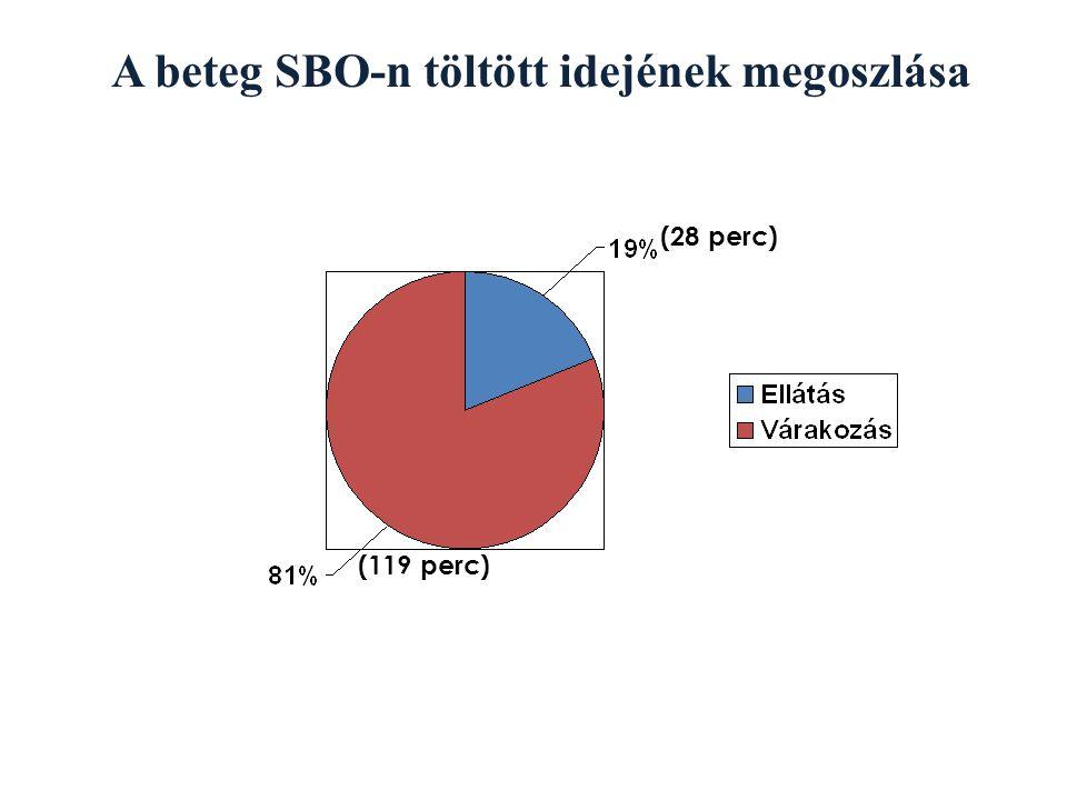 A beteg SBO-n töltött idejének megoszlása