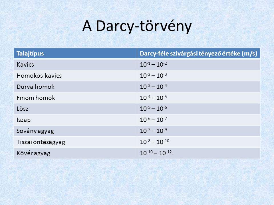 A Darcy-törvény Talajtípus Darcy-féle szivárgási tényező értéke (m/s)
