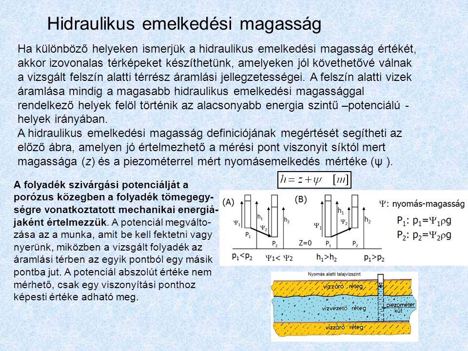 Hidraulikus emelkedési magasság