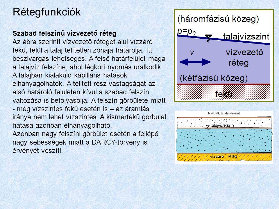 Rétegfunkciók Szabad felszínű vízvezető réteg