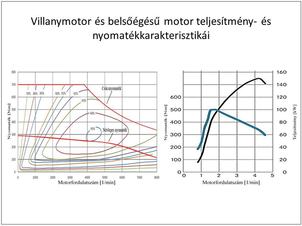 Villanymotor és belsőégésű motor teljesítmény- és nyomatékkarakterisztikái