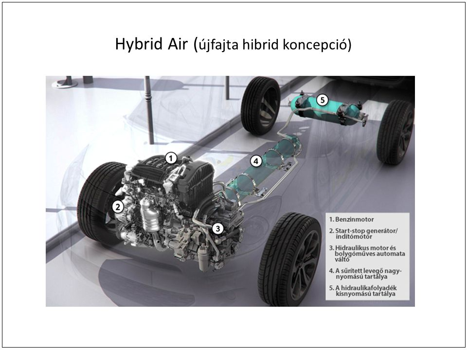 Hybrid Air (újfajta hibrid koncepció)