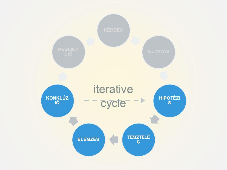 iterative cycle KÉRDÉS KUTATÁS HIPOTÉZIS TESZTELÉS ELEMZÉS KONKLÚZIÓ