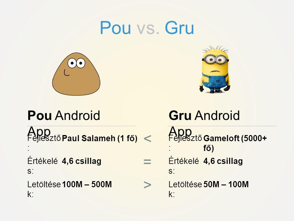 Pou vs. Gru < = > Pou Android App Gru Android App Fejlesztő: