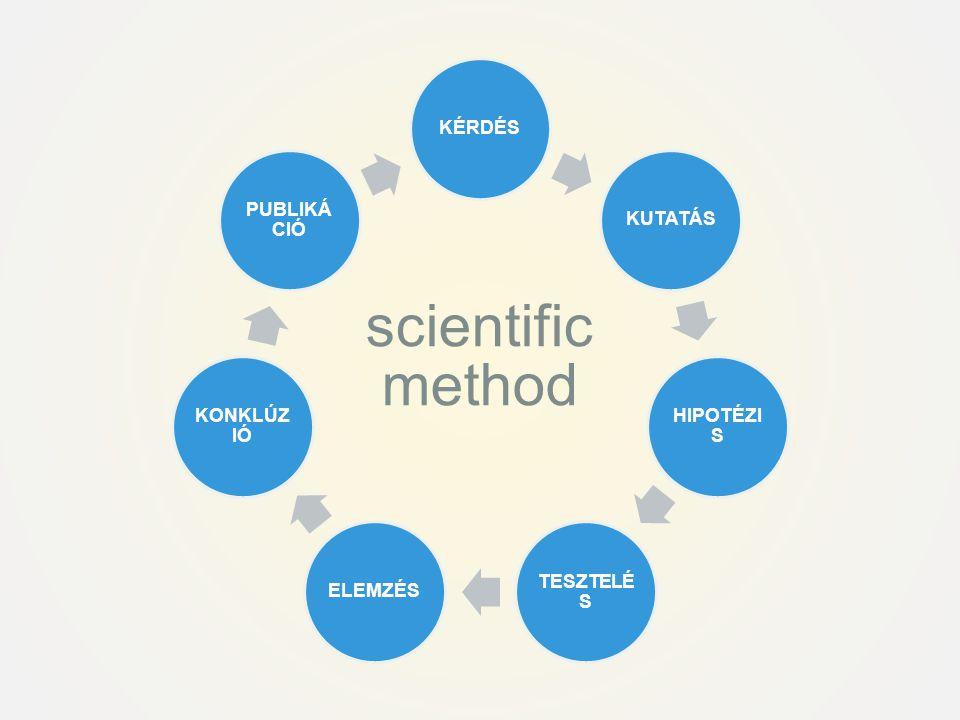 scientific method KÉRDÉS KUTATÁS HIPOTÉZIS TESZTELÉS ELEMZÉS KONKLÚZIÓ