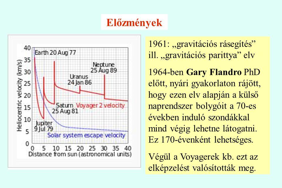 """Előzmények 1961: """"gravitációs rásegítés ill. """"gravitációs parittya elv."""