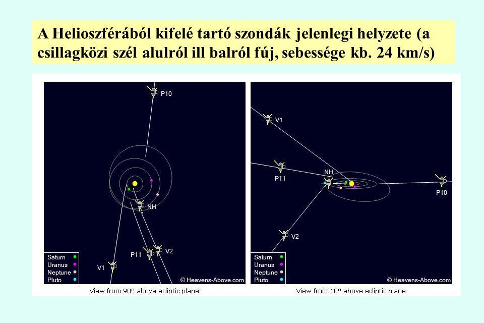 A Helioszférából kifelé tartó szondák jelenlegi helyzete (a csillagközi szél alulról ill balról fúj, sebessége kb.