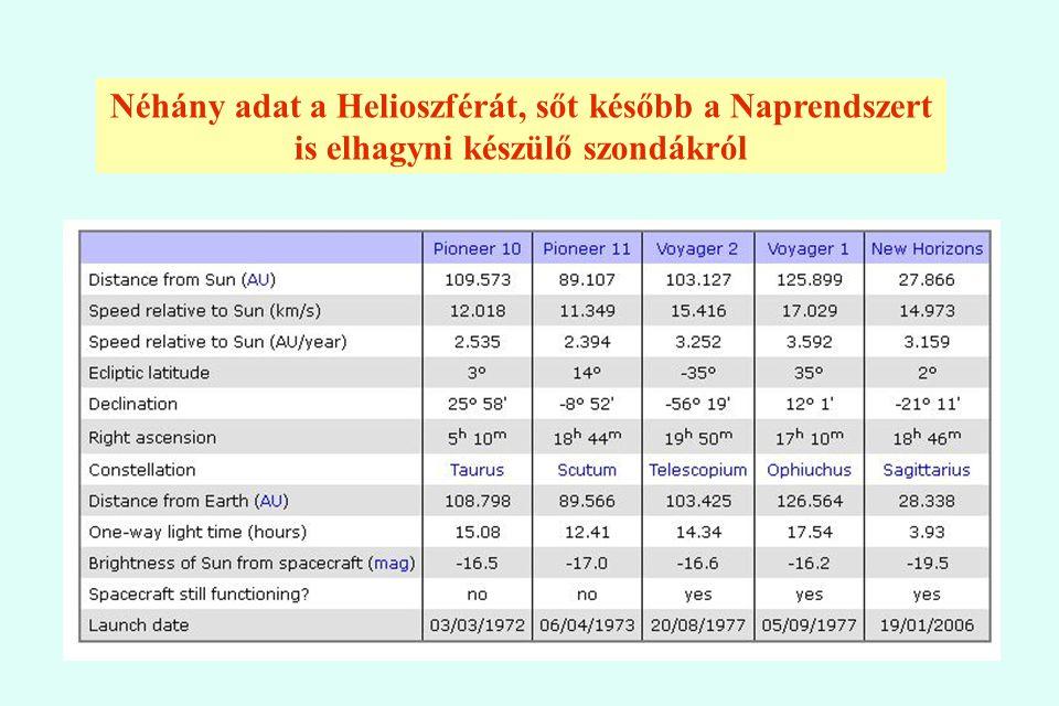 Néhány adat a Helioszférát, sőt később a Naprendszert is elhagyni készülő szondákról