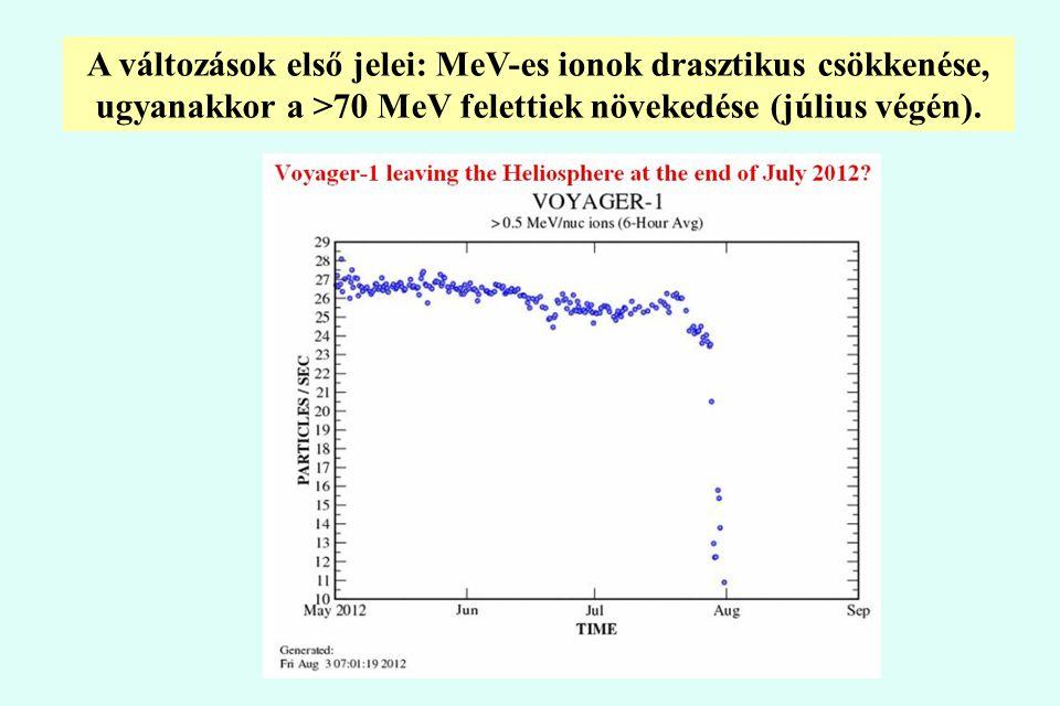 A változások első jelei: MeV-es ionok drasztikus csökkenése, ugyanakkor a >70 MeV felettiek növekedése (július végén).