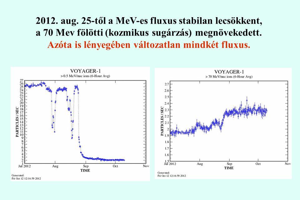 2012. aug. 25-től a MeV-es fluxus stabilan lecsökkent,