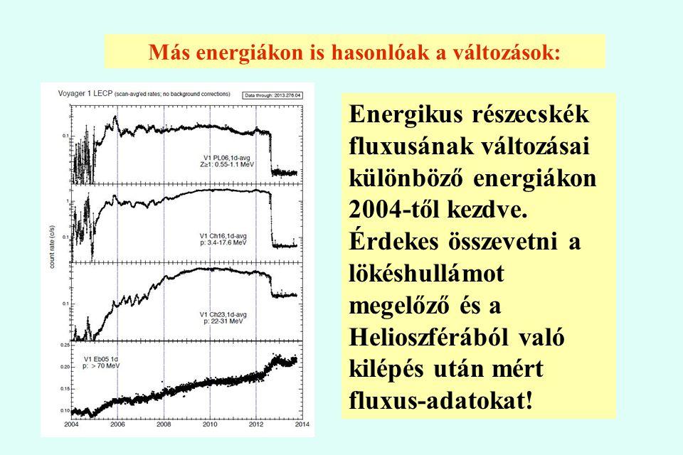 Más energiákon is hasonlóak a változások: