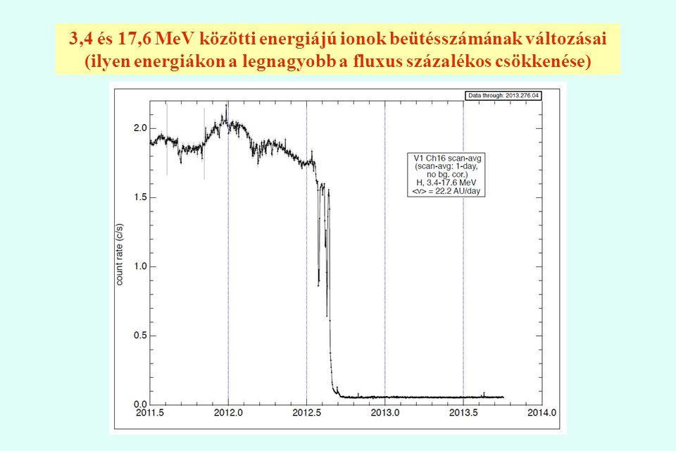 3,4 és 17,6 MeV közötti energiájú ionok beütésszámának változásai (ilyen energiákon a legnagyobb a fluxus százalékos csökkenése)