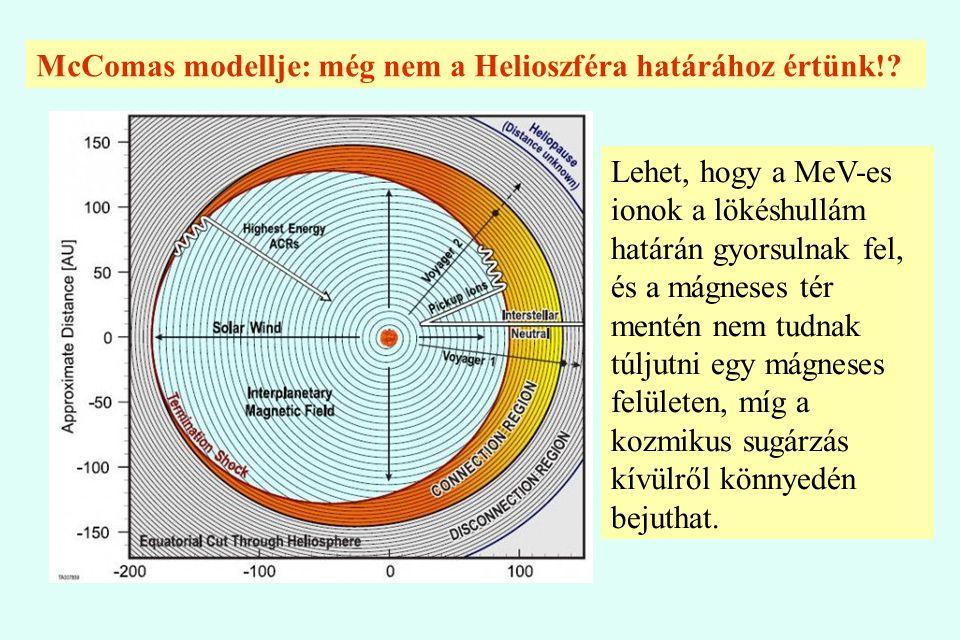 McComas modellje: még nem a Helioszféra határához értünk!
