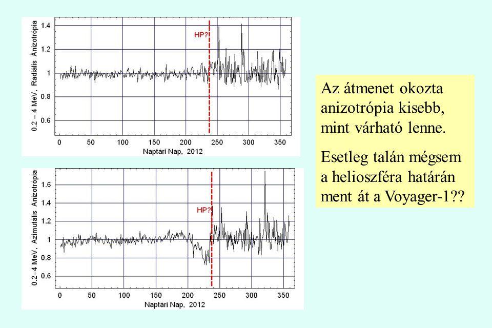 Az átmenet okozta anizotrópia kisebb, mint várható lenne.
