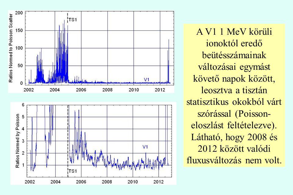 A V1 1 MeV körüli ionoktól eredő beütésszámainak változásai egymást követő napok között, leosztva a tisztán statisztikus okokból várt szórással (Poisson-eloszlást feltételezve).