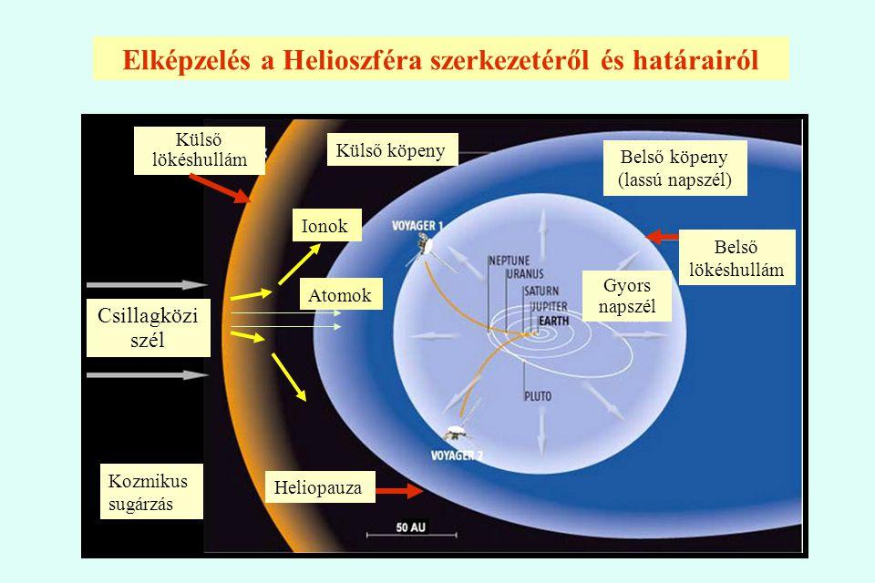 Elképzelés a Helioszféra szerkezetéről és határairól