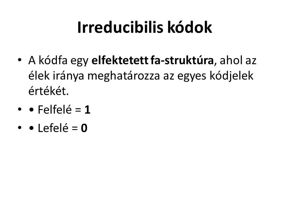 Irreducibilis kódok A kódfa egy elfektetett fa-struktúra, ahol az élek iránya meghatározza az egyes kódjelek értékét.