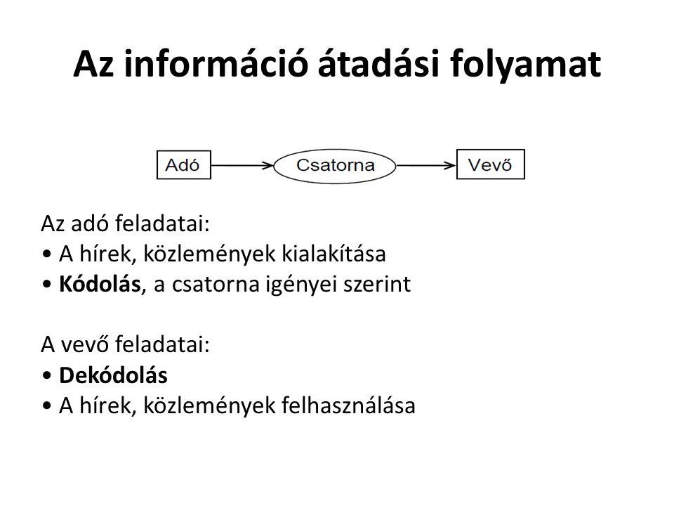 Az információ átadási folyamat