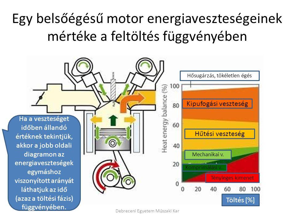Egy belsőégésű motor energiaveszteségeinek mértéke a feltöltés függvényében