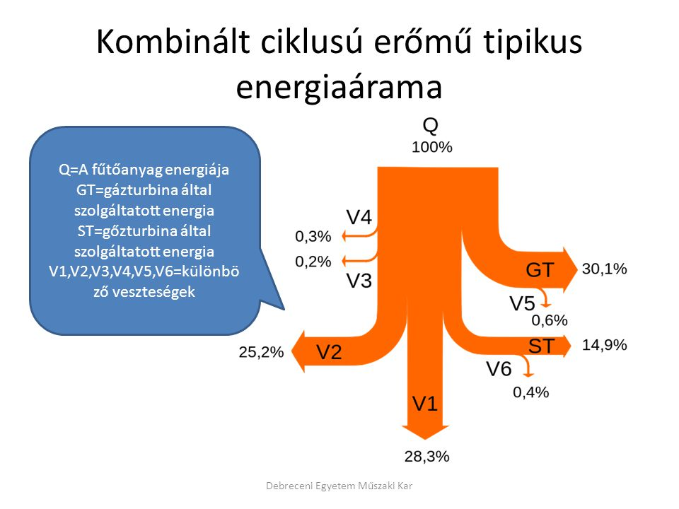 Kombinált ciklusú erőmű tipikus energiaárama