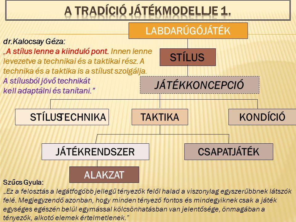 A TRADÍCIÓ JÁTÉKMODELLJE 1.