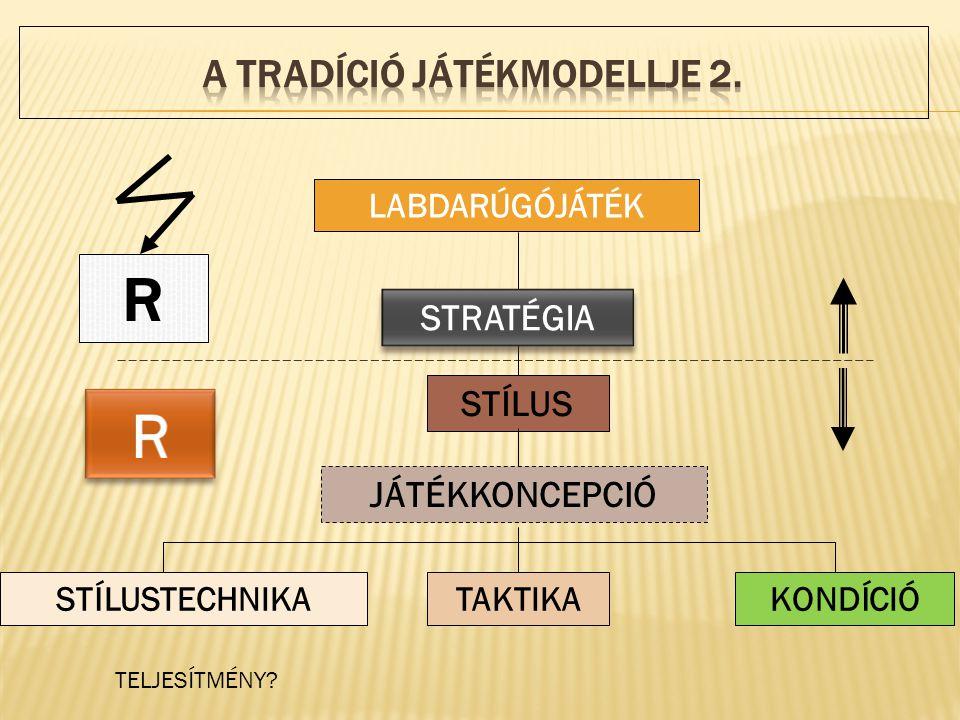 A TRADÍCIÓ JÁTÉKMODELLJE 2.