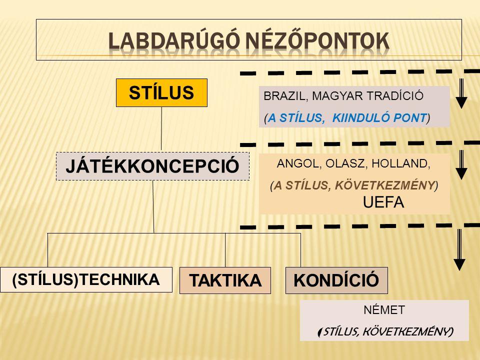 LABDARÚGÓ NÉZŐPONTOK STÍLUS JÁTÉKKONCEPCIÓ TAKTIKA KONDÍCIÓ