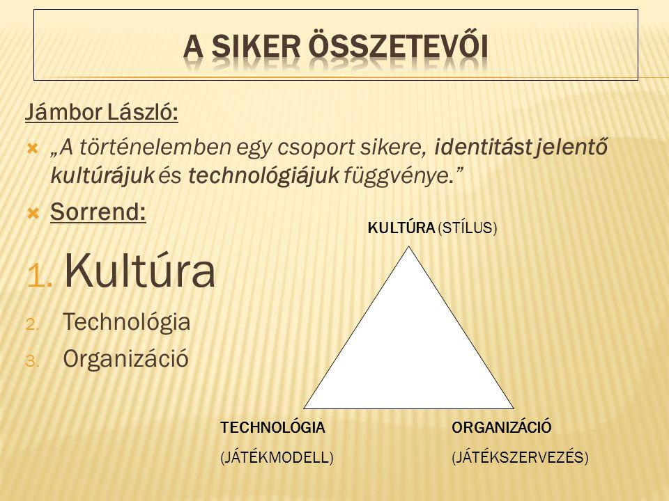 Kultúra A SIKER ÖSSZETEVŐI Sorrend: Technológia Organizáció
