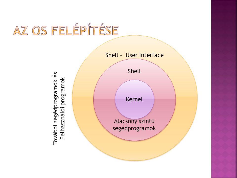 Az OS felépítése Shell - User Interface Shell