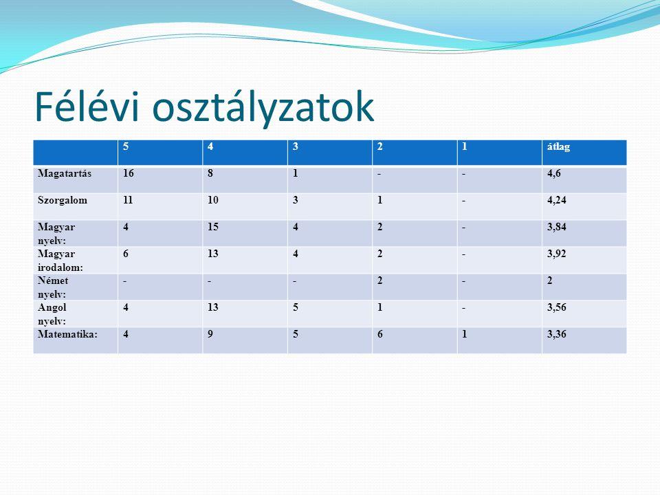Félévi osztályzatok 5 4 3 2 1 átlag Magatartás 16 8 - 4,6 Szorgalom 11
