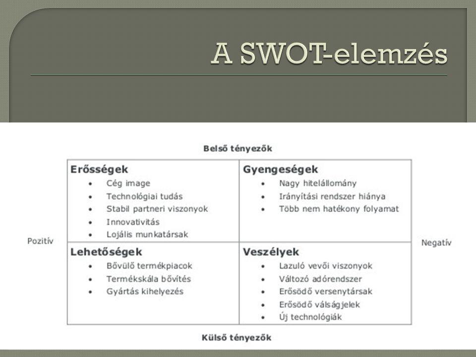 A SWOT-elemzés