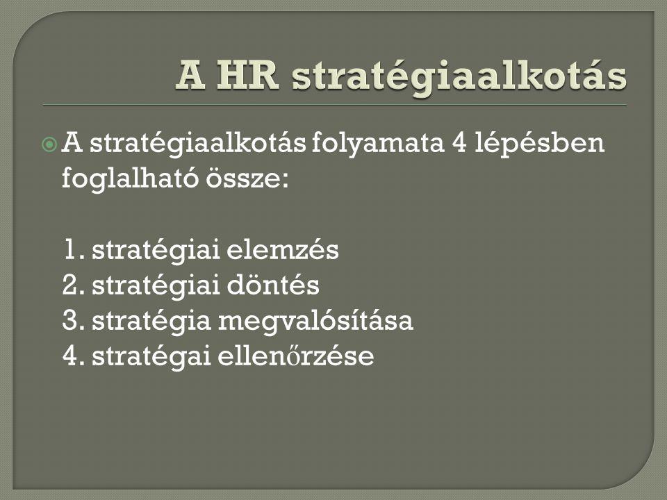 A HR stratégiaalkotás A stratégiaalkotás folyamata 4 lépésben foglalható össze: