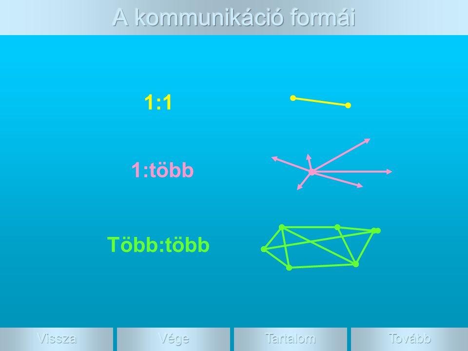 A kommunikáció formái 1:1 1:több Több:több Vissza Vége Tartalom Tovább
