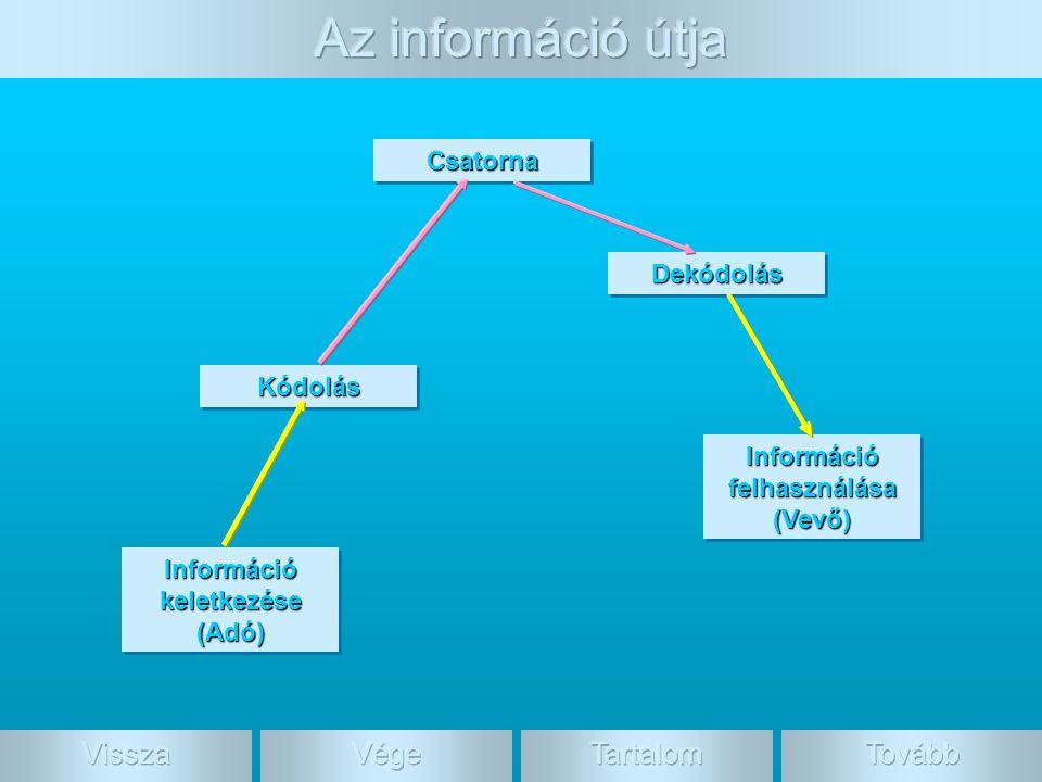 Információ felhasználása Információ keletkezése