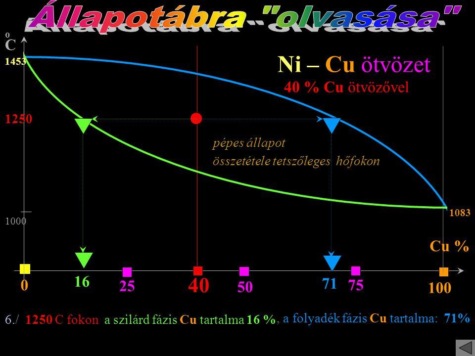 Állapotábra olvasása Ni – Cu ötvözet 40 40 % Cu ötvözővel Cu % 16 71
