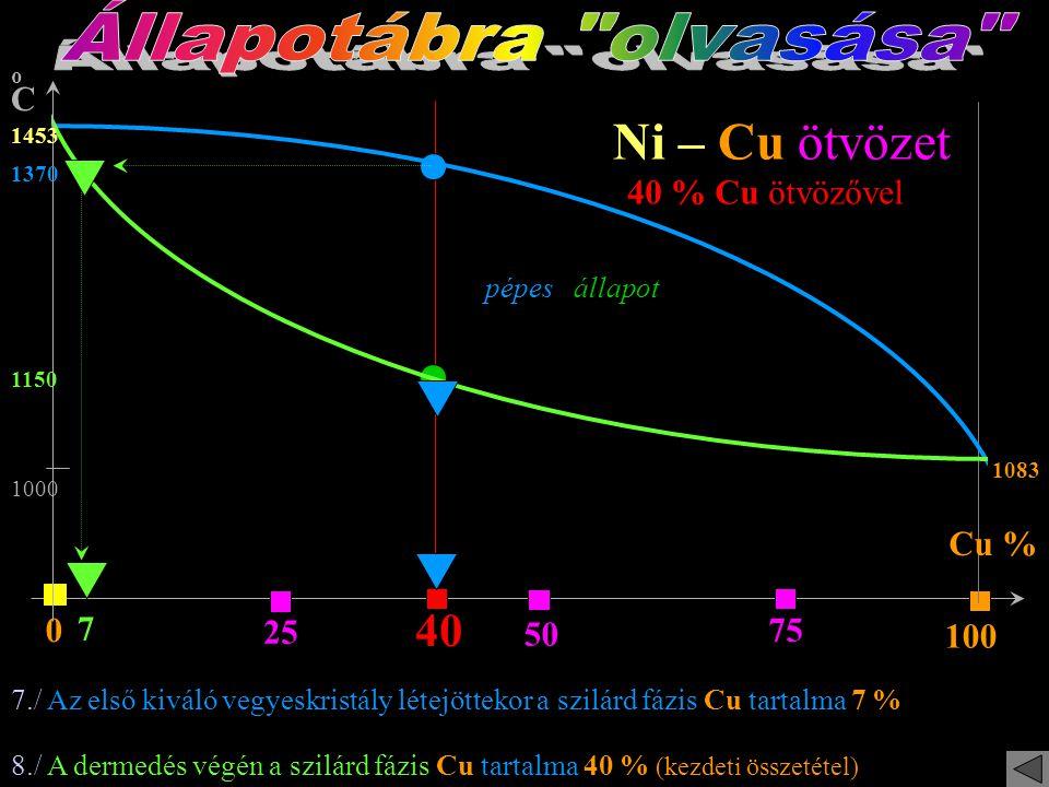 Állapotábra olvasása Ni – Cu ötvözet 40 40 % Cu ötvözővel Cu % 7 25