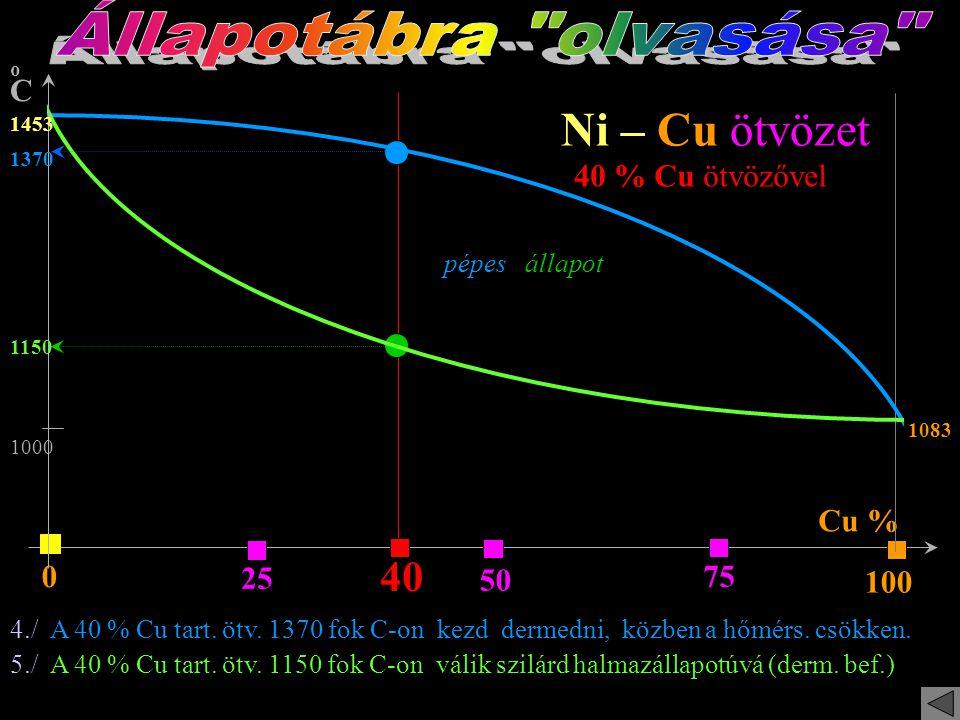 Állapotábra olvasása Ni – Cu ötvözet 40 40 % Cu ötvözővel Cu % 25 75