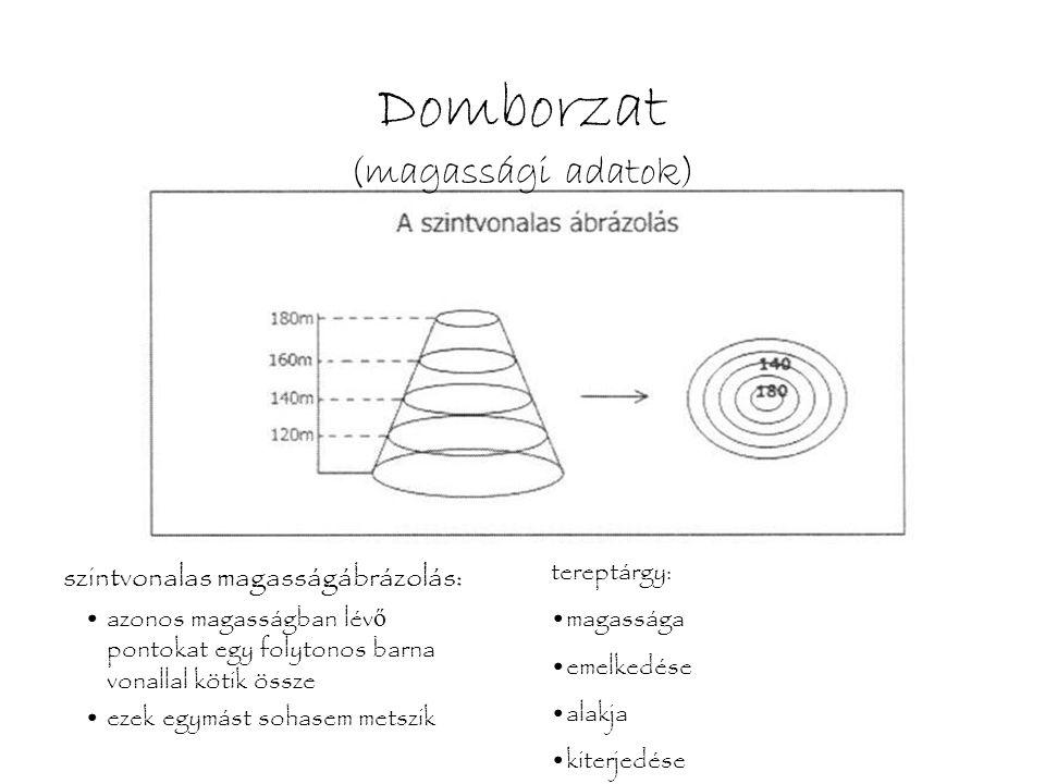 Domborzat (magassági adatok)