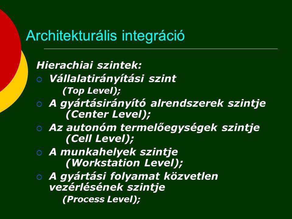Architekturális integráció