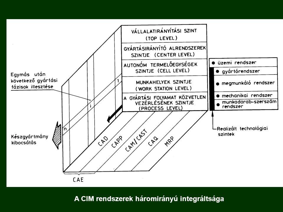 A CIM rendszerek háromirányú integráltsága