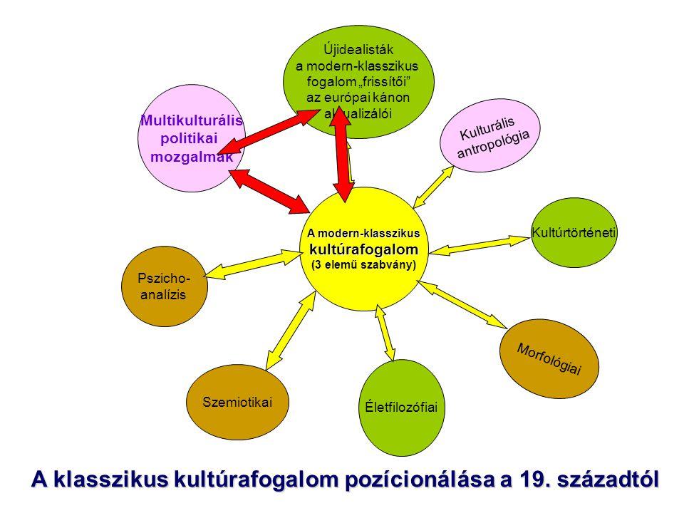 A modern-klasszikus kultúrafogalom (3 elemű szabvány)