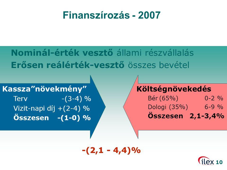 Finanszírozás - 2007 Nominál-érték vesztő állami részvállalás