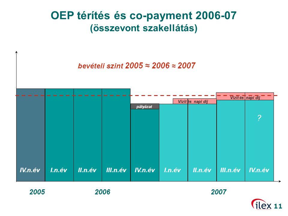 OEP térítés és co-payment 2006-07 (összevont szakellátás)