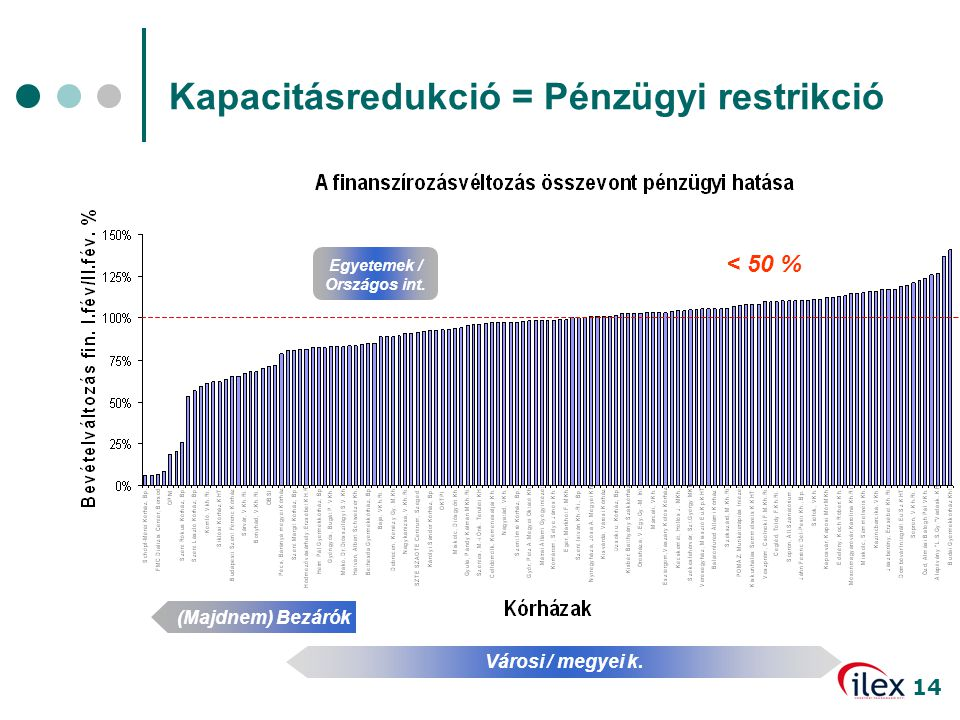 Egyetemek / Országos int.